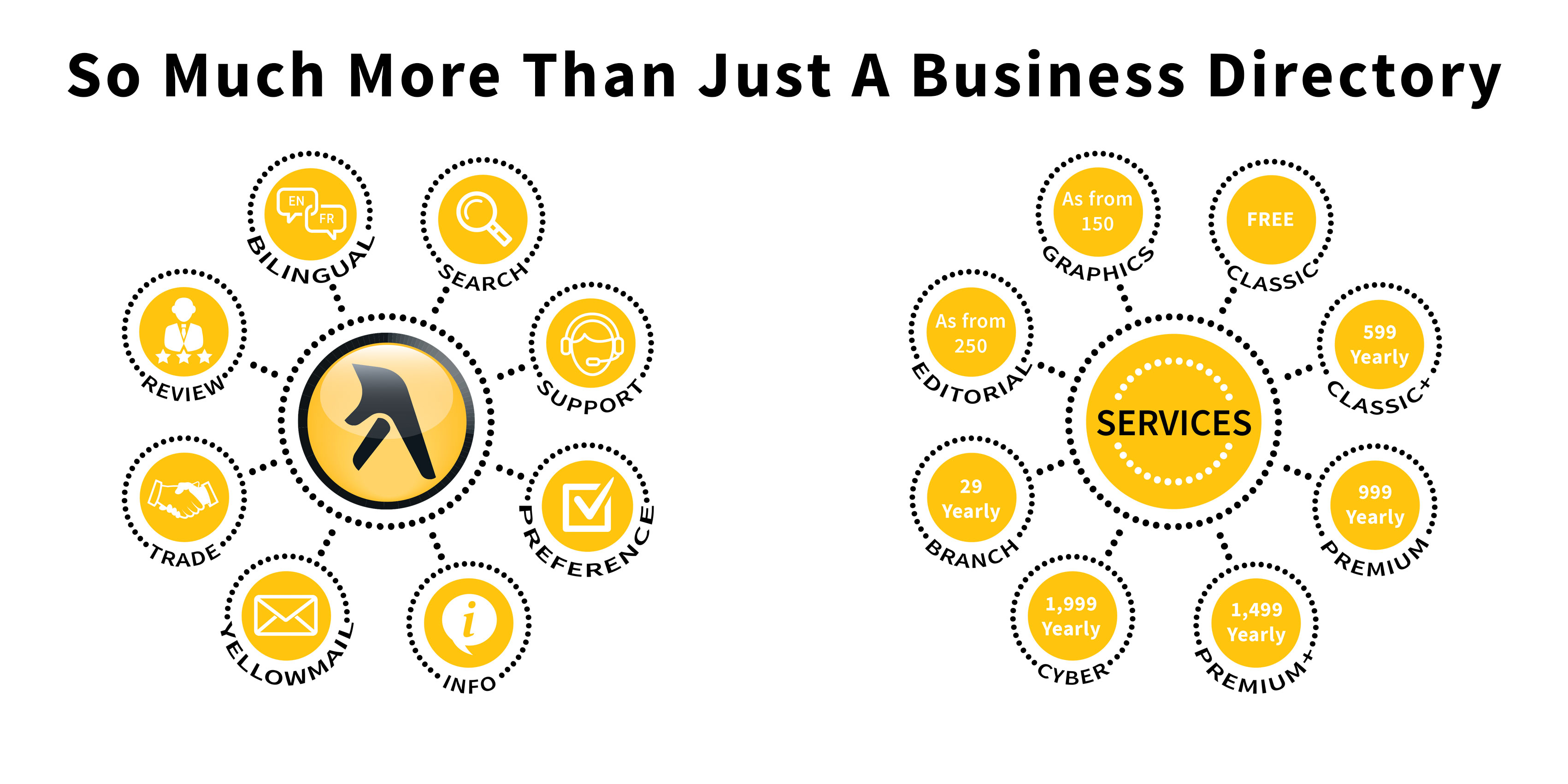 So Much More Than Just A Business Directory
